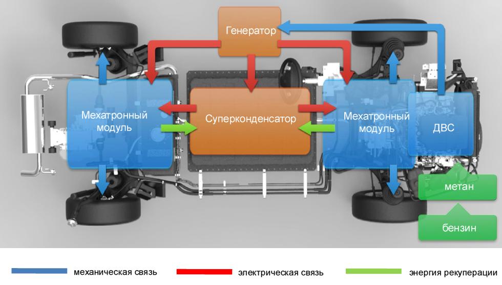 схемы гибридного привода с
