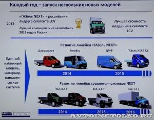 Конкурс Лучший коммерческий автомобиль года в России 2014 - 3044