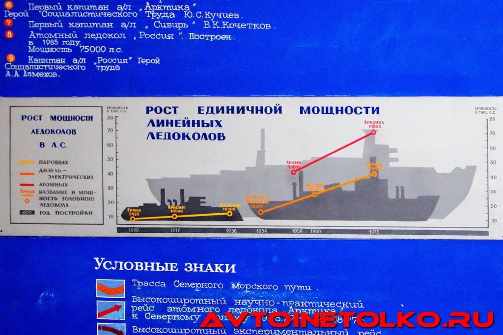 muzej_arktiki_02_2017_leokuznetsoff_img_5660