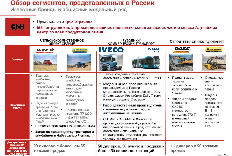 iveco-results-2016-02