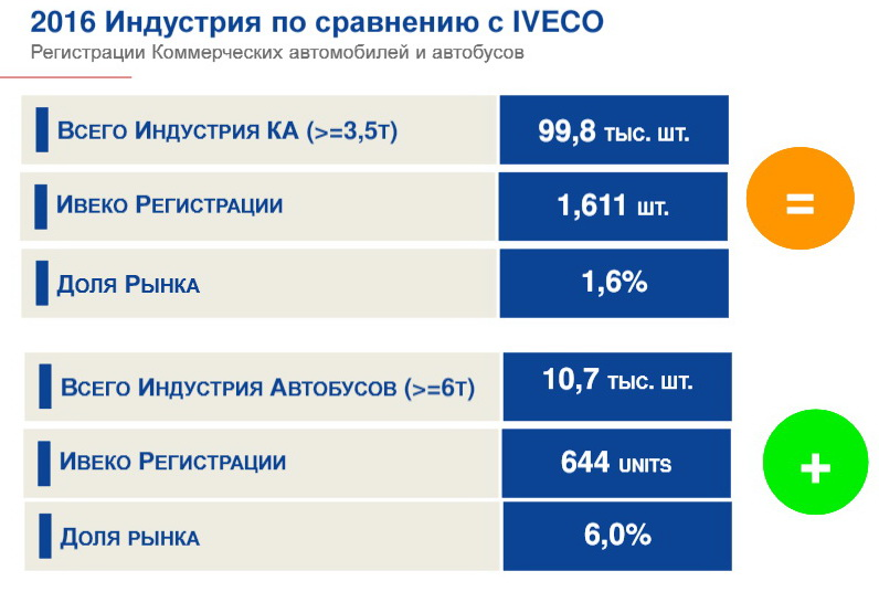 iveco-results-2016-04