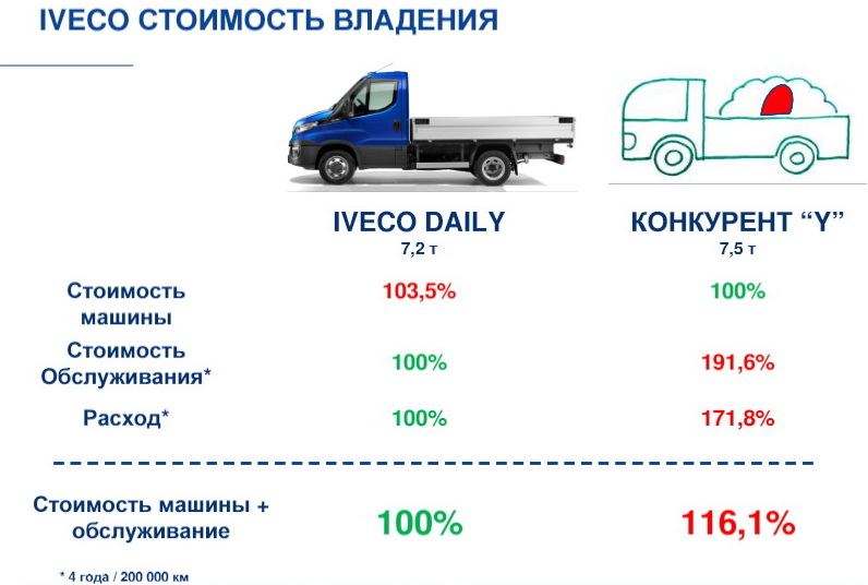 iveco-results-2016-08
