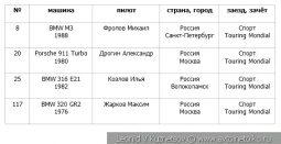 Первый этап Moscow Classic Grand Prix 2019 класс Touring Mondial
