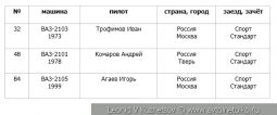 Второй этап Moscow Classic Grand Prix 2019 класс Стандарт